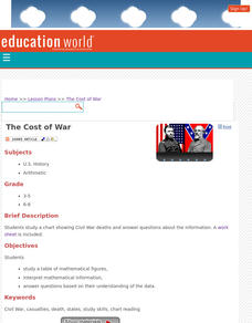 The Cost of War Lesson Plan