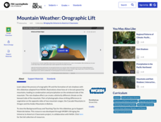 Mountain Weather: Orographic Lift Interactive