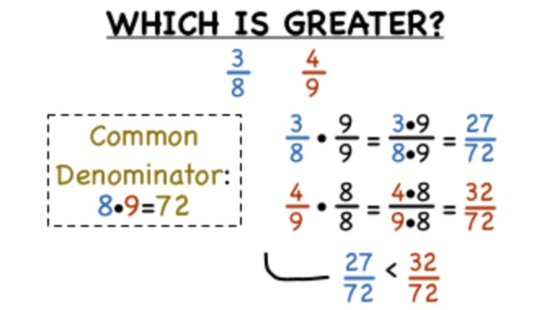 How Do You Compare Fractions by Finding a Common Denominator? Video
