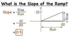 How Do You Find the Slope of a Ramp If You Know the Rise and Run? Video