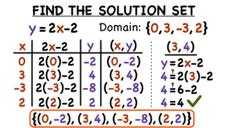 How Do You Find the Solution Set for a Relation If You Know the Domain? Video