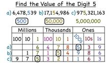 How Do You Find the Value of a Digit in a Whole Number? Video