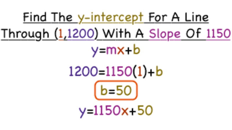 How Do You Find the Y-Intercept of a Line If You Have Another Point and the Slope? Video