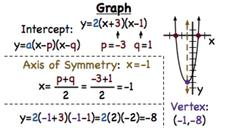 intercept form for quadratics  How Do You Graph a Quadratic Equation in Intercept Form ...