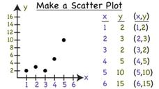 How Do You Make a Scatter Plot? Video