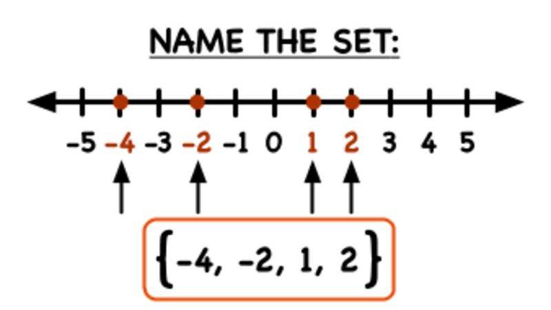 How Do You Name a Set That's Graphed on a Number Line? Video