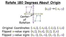 How Do You Rotate a Figure 180 Degrees Around the Origin? Video