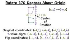 How Do You Rotate a Figure 270 Degrees Clockwise Around the Origin? Video