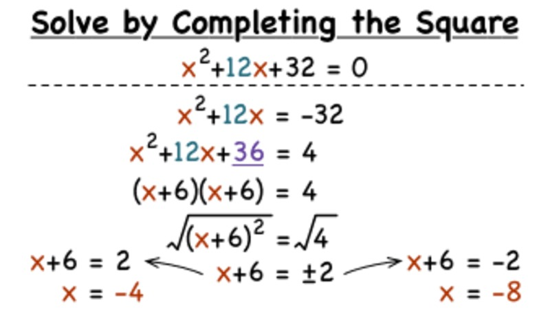 How Do You Solve a Quadratic Equation by Completing the Square? Video