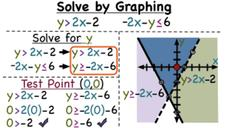 How Do You Solve a System of Inequalities by Graphing? Video