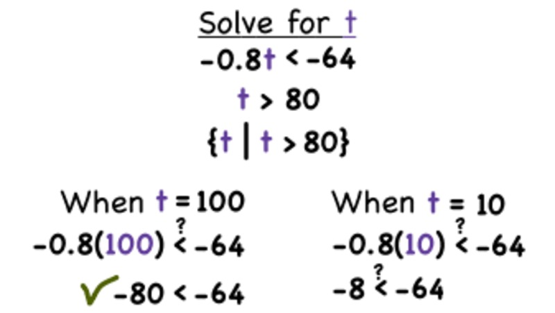 How Do You Solve an Inequality by Dividing by a Negative Number? Video