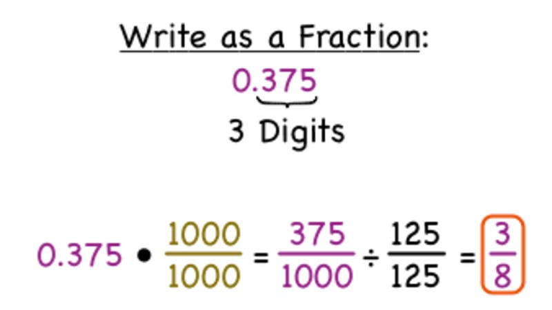 How Do You Turn a Terminating Decimal Into a Fraction? Video