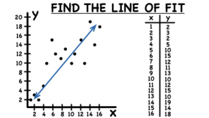 How Do You Use a Scatter Plot to Find a Line of Fit? Video