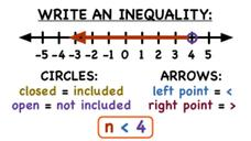 How Do You Write an Inequality from a Number Line Graph? Video
