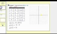 Graphing Functions by Plotting Points - Linear Video