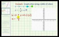 Graph a Direct Variation Equation (Negative Slope) Example 2 Video
