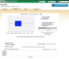 Box Plot Interactive