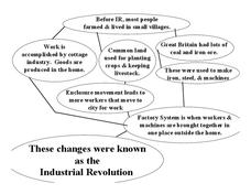 Industrial Revolution Worksheet