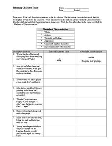Inferring Character Traits Worksheet