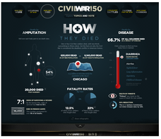 Civil War 150 Interactive