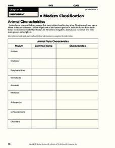 Modern Classification Worksheet for 9th Grade | Lesson Planet