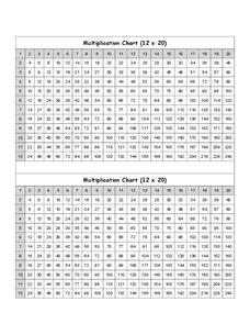 Multiplication Chart Printables & Template