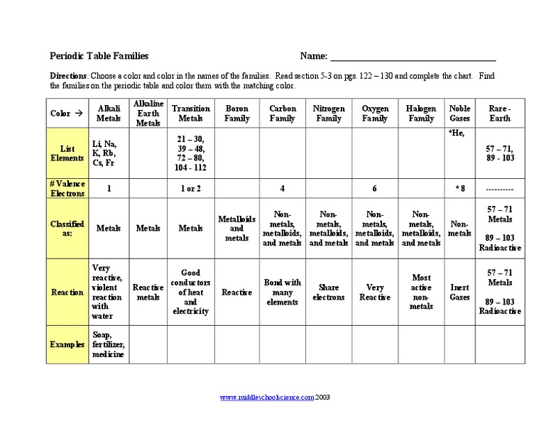 Periodic Table Families Worksheet For 7th 9th Grade Lesson Planet