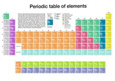 Periodic Table of Elements Printables & Template