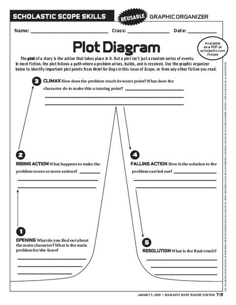 Plot Diagram 6th - 10th Grade Worksheet | Lesson Planet