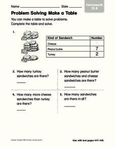 Problem Solving Make a Table Worksheet