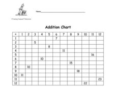 Addition Chart 2 Worksheet