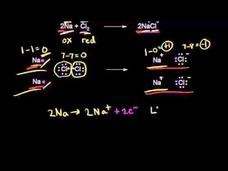 Redox Reactions Video