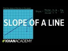 Slope of a line Video