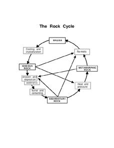 The Rock Cycle Lesson Plan