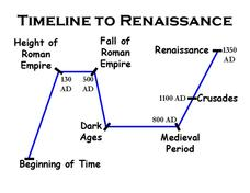 Timeline to the Renaissance Lesson Plan