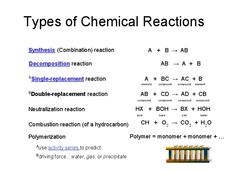 Types of Chemical Reactions Presentation