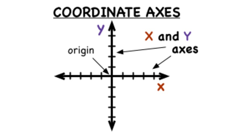What are the Coordinate Axes? Video