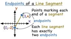 What are the Endpoints of a Line Segment? Video