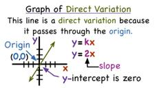 What Does Direct Variation Look Like on a Graph? Video