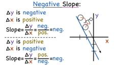 What Does Negative Slope Mean? Video