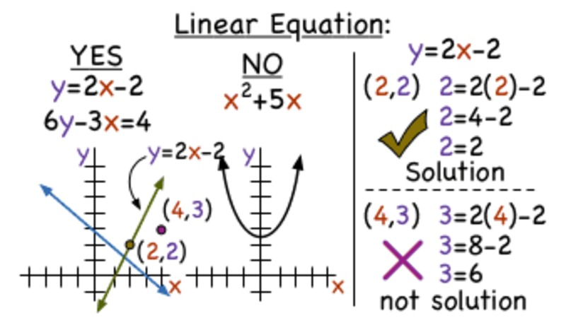 What is a Linear Equation? Video