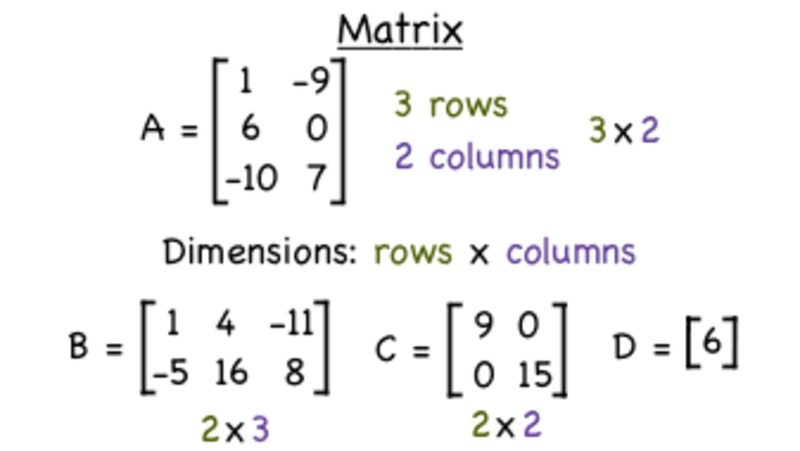 What is a Matrix? Video