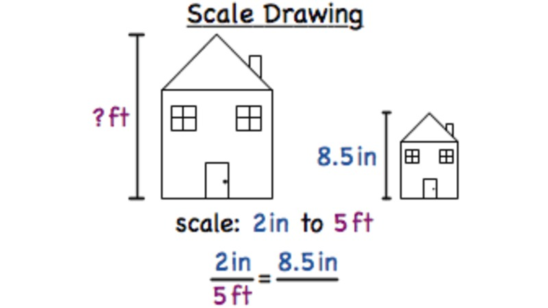 What is a Scale Drawing? Video