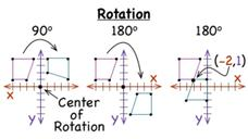 What is a Rotation? Video
