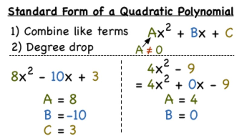 What is the Standard Form of a Quadratic? Video