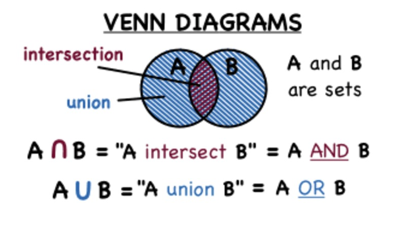 32 Venn Diagram Unions And Intersections Manual Guide