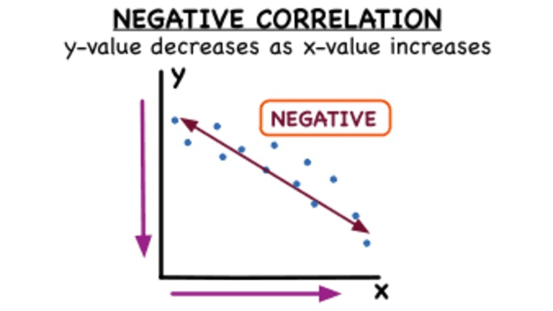 What's Negative Correlation? Video