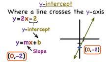 slope and y intercept formula  Slope and Y Intercept Formula Lesson Plans & Worksheets