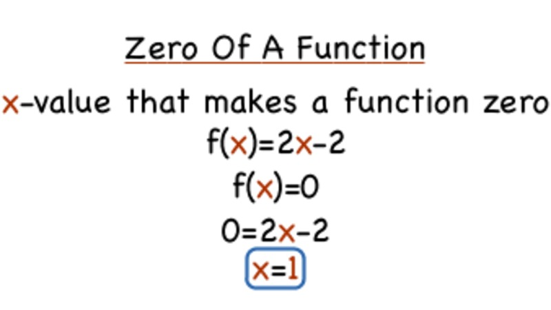 What's the Zero of a Function? Video
