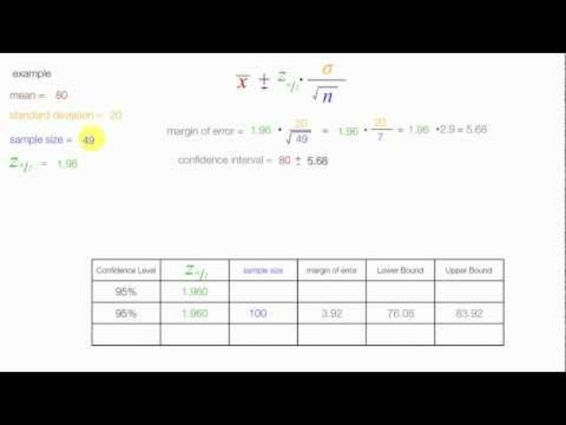How to Calculate Sample Size and Margin of Error Video